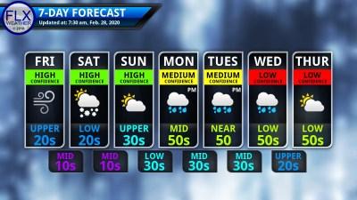 finger lakes weather 7-day forecast thursday february 28 2020