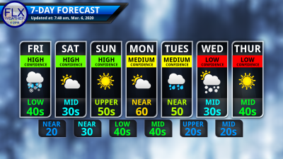 finger lakes weather 7-day forecast friday march 6 2020