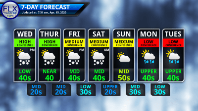 finger lakes weather 7-day forecast wednesday april 15 2020