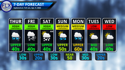 finger lakes weather 7-day forecast april 9 2020