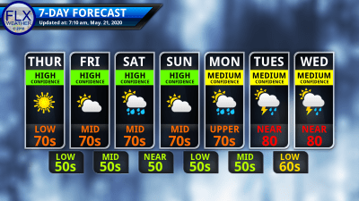 finger lakes weather 7-day forecast thursday may 21 2020