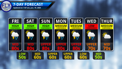 finger lakes weather 7-day forecast friday june 19 2020