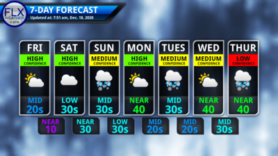finger lakes weather 7-day forecast friday december 18 2020