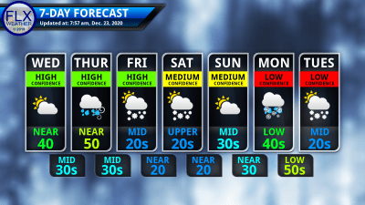 finger lakes weather 7-day forecast wednesday december 23 2020