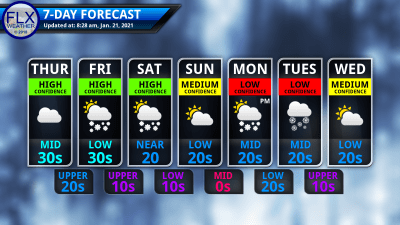 finger lakes weather 7-day forecast thursday january 21 2021