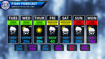 finger lakes weather 7-day forecast tuesday february 2 2021