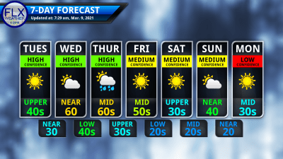 finger lakes weather 7-day forecast Tuesday march 9 2021