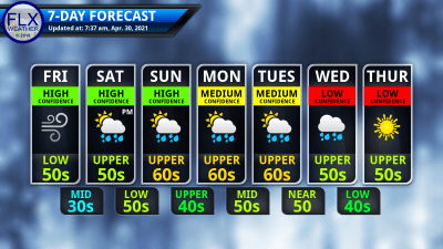finger lakes weather 7-day forecast friday april 30 2021