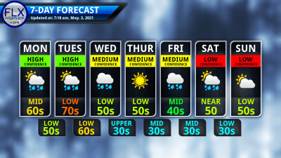 finger lakes weather 7-day forecast monday may 3 2021