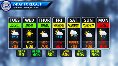 finger lakes weather 7-day forecast tuesday june 15 2021