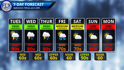 finger lakes weather 7-day forecast tuesday july 6 2021