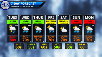 finger lakes weather 7-day forecast tuesday july 27 2021