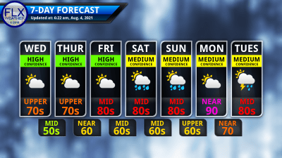 finger lakes weather 7-day forecast wednesday august 4 2021