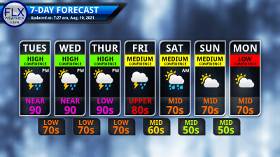finger lakes weather 7-day forecast tuesday august 10 2021