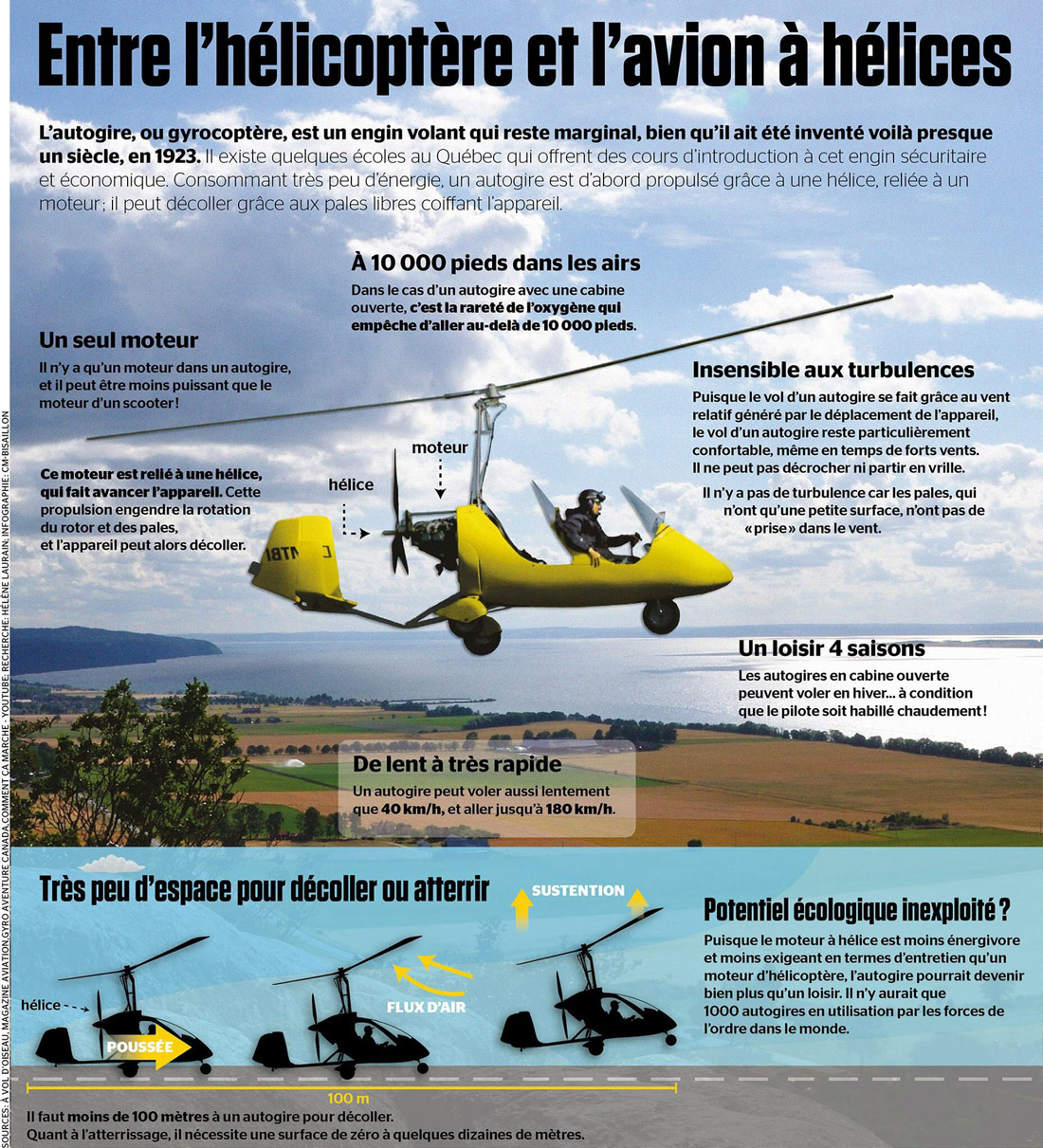 autogire autogyre gyrocoptere gyrocopter cours theorique ulm fly sorgue ventoux