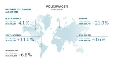 Photo of August was successful month for Volkswagen Group