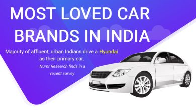 Photo of Honda, Hyundai and Ford emerges as top 3 brands  NUMR Research survey