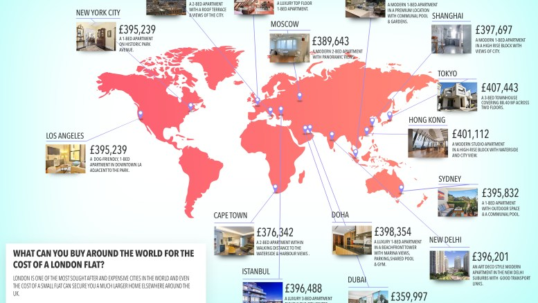 Around the World for the Price of a London Flat