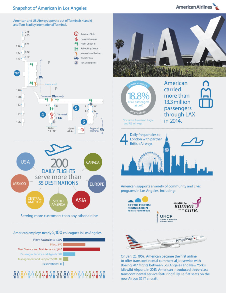 American_LAX Fact Sheet