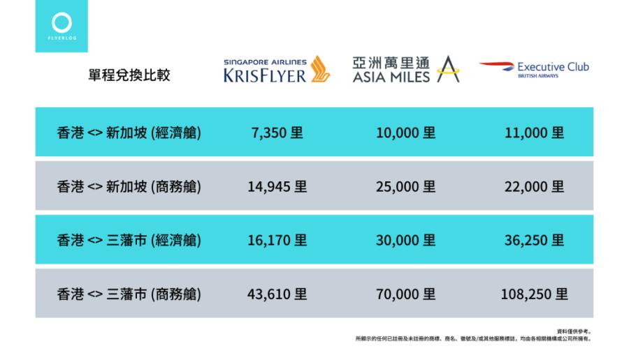 Krisflyer、亞洲萬里通、英航 Executive Club Avios 兌換標準比較