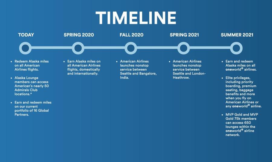 阿拉斯加航空加入寰宇一家的時間表