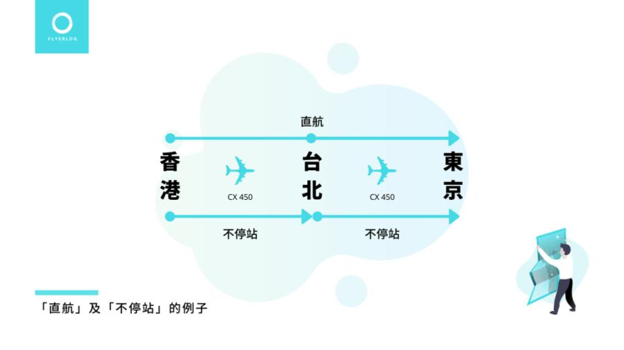 「直航」及「不停站」的例子 - CX450 香港-台北-東京
