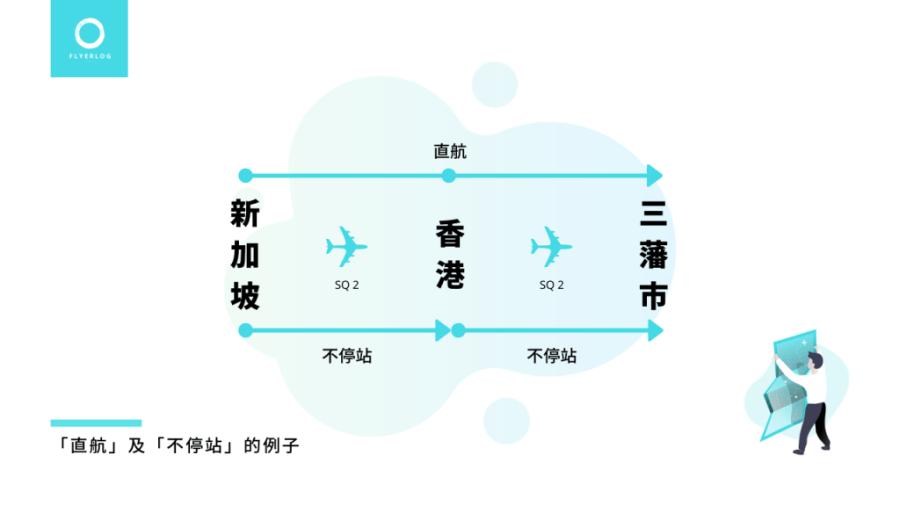 「直航」及「不停站」的例子 - SQ2 新加坡-香港-三藩市