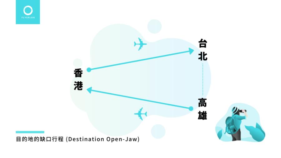 缺口行程範例 Destination Open-Jaw - 香港-台北 // 高雄-香港
