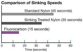 ... fluorocarbon sinking speeds