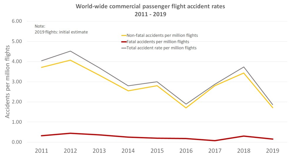 2019 Safer Year For Aviation