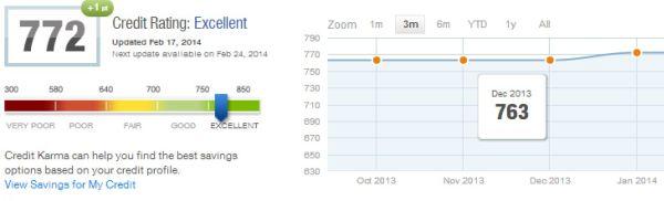 Credit Score Feb 2014