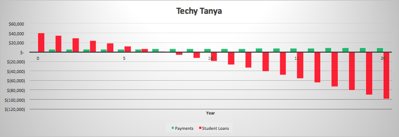 Techy Tanya Debt Payoff Graph