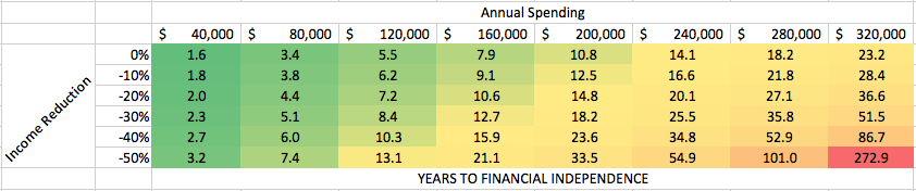 Frugality and Entrepreneurship to Financial Independence