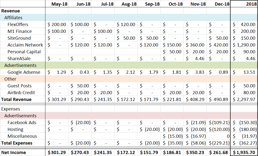 Blogress Report - December 2018 Fly to FI Income Statement