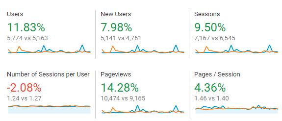 December 2018 Month to Month Google Analytics