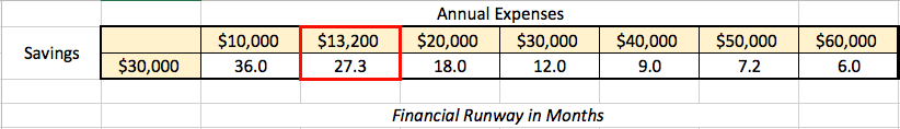 Financial Runway with $30,000