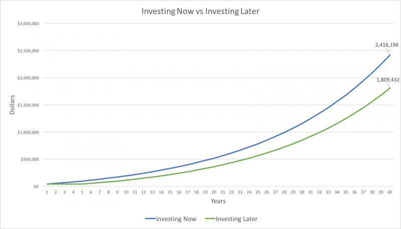 Investing Now vs Investing Later Graph