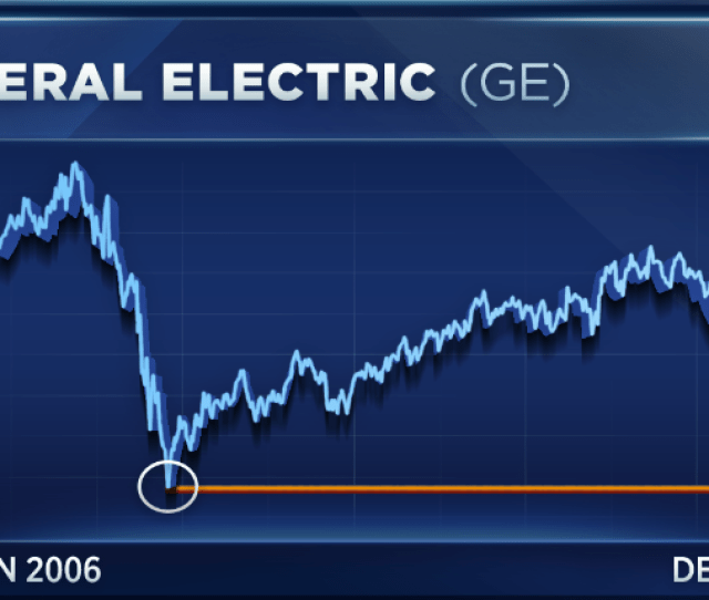 Ge Stock Surged 6 Percent In Wednesdays Premarket To 7 72 A Share