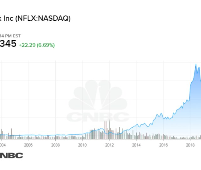 Cnbc Netflix Stock As Of January