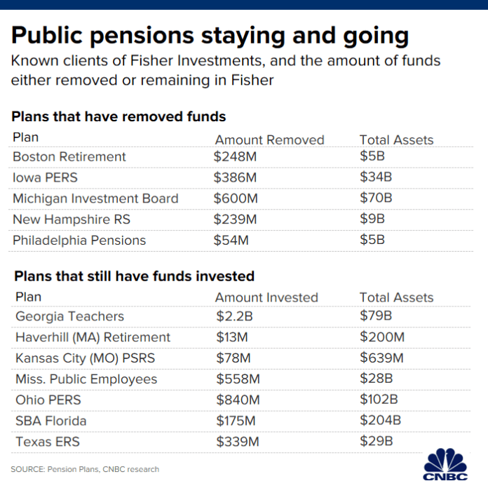 Fisher Investments withdrawals exceed $2 billion as New Hampshire pension plan exits