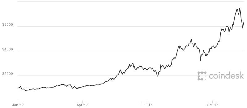 After a plunge, bitcoin typically soars in next few weeks, data shows 1510605747 bitcoinYTD171113