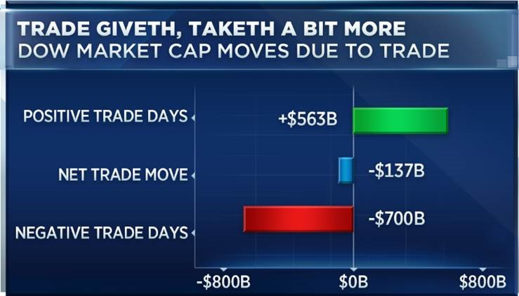 Trump's trade fights have cost the stock market trillions and raised volatility 1529521977 trade giveth taketh