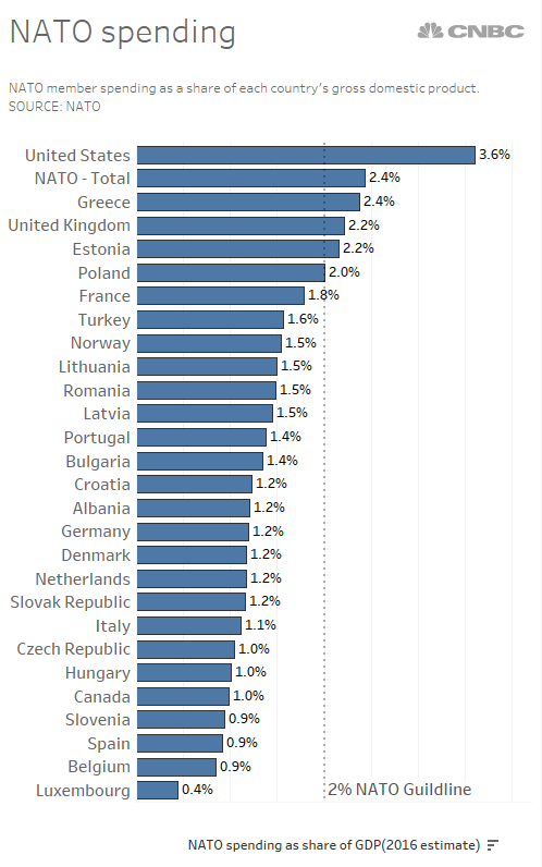 Image result for NATO countries and percent in goverment spending