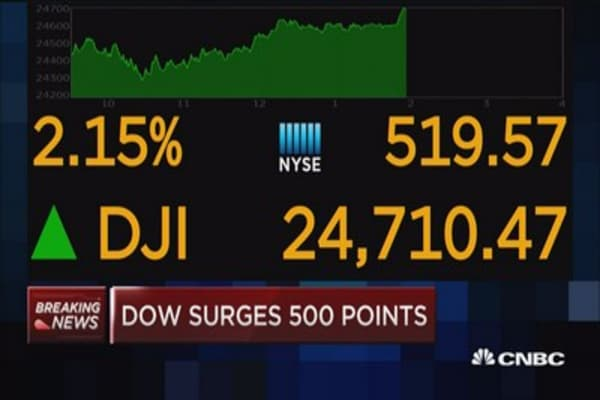 Dow surges over 500 points