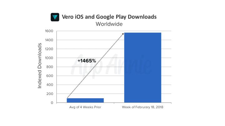 Social Media App Vero is So Popular it Might Kill Facebook and Instagram