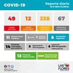 Oficial: 49 casos activos. 11 positivos y 8 negativos