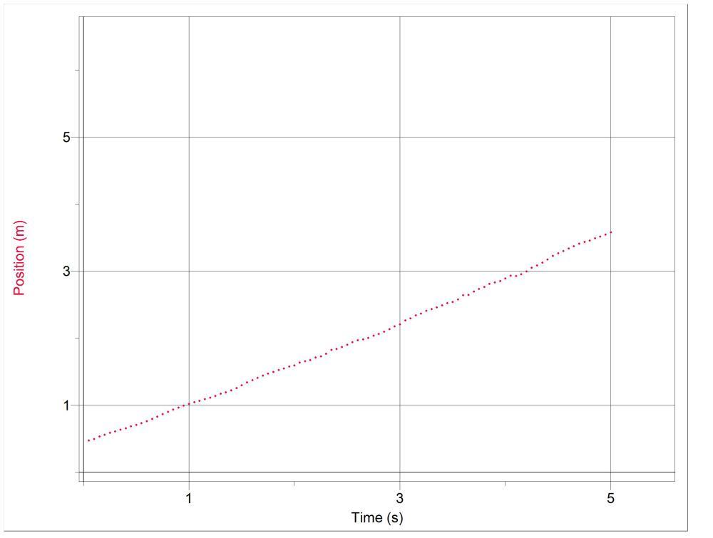 Gráficos Posição em função do tempo (1/2)