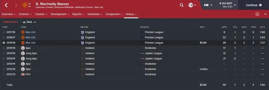 Riechedly Bazoer - Manchester United - Thống kê thi đấu