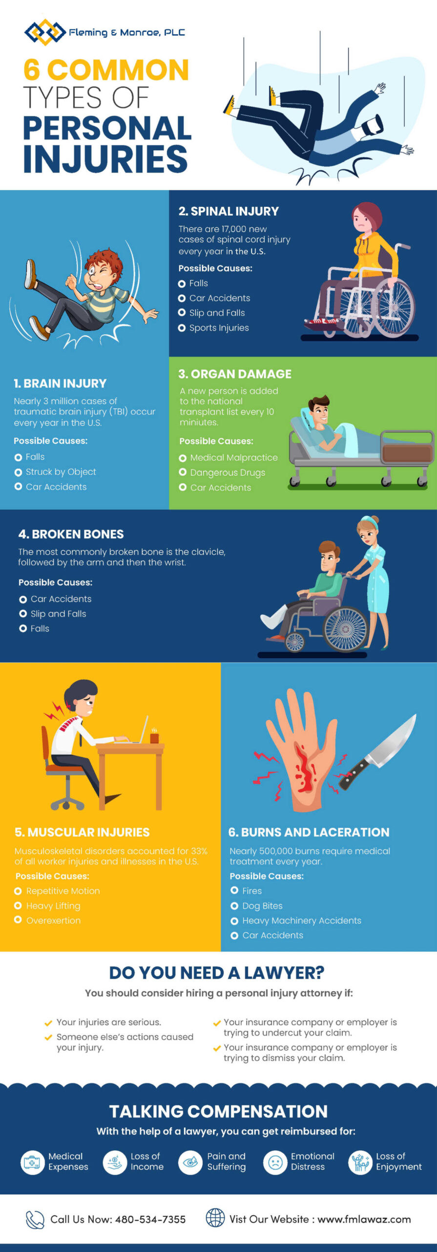 what are the common types of personal injuries