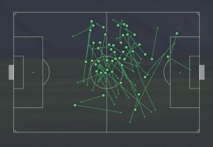 53 Completed passes v Arsenal